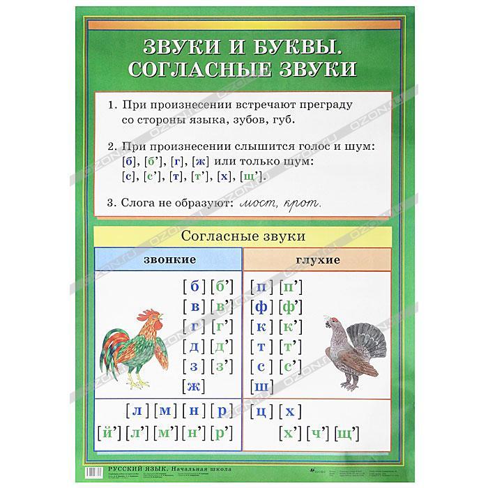 Схемы таблицы по русскому языку для начальной школы